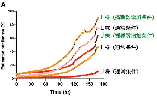(A) ヒトiPS細胞3株について、通常条件と播種数を増やした条件で維持培養した時の増殖過程のCM20モニタリング結果。