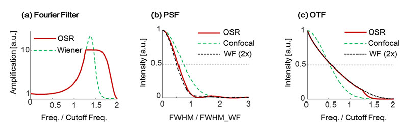 Figure 3. Characteristics of recovery filters and their effects (a), shape of filters (b), PSF  (c), and OTF showing frequency characteristics.