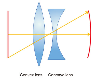 Figure 5-3. Field curvature through convex and concave lenses