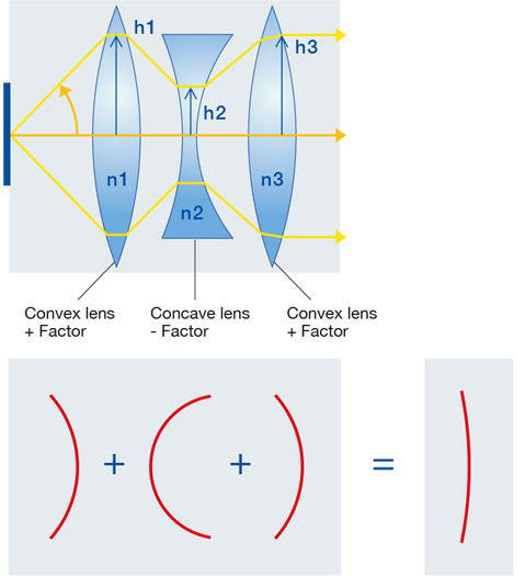 Figure 5-4. Relationship between Petzval sum and curvature of field (flatness) correction