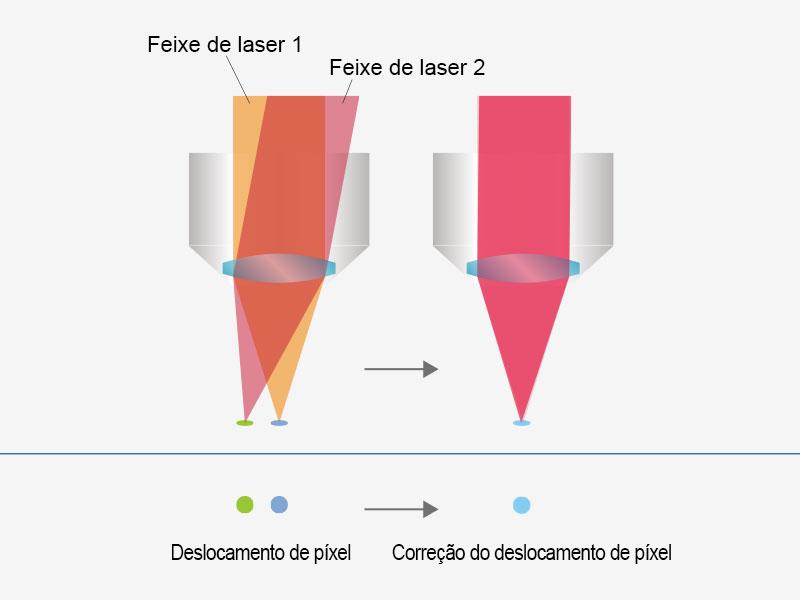 Formação de imagem precisa e fácil de usar com alinhamento a laser automatizado