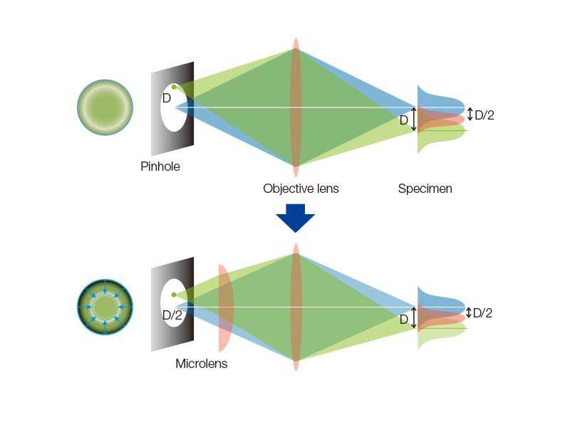 Principle of CSU-W1 with SoRa disk