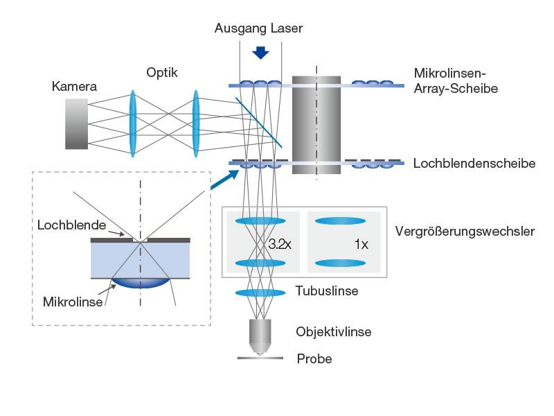 Konfiguration des CSU-W1 mit SoRa-Lochblendenscheibe