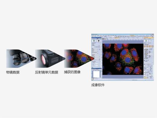 通过编码装置保存显微镜数据