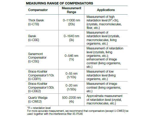 Grande variedade de compensadores e lâminas de onda