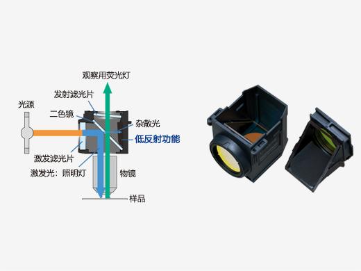 采用先进涂层并可减少杂散光的荧光反射镜部件