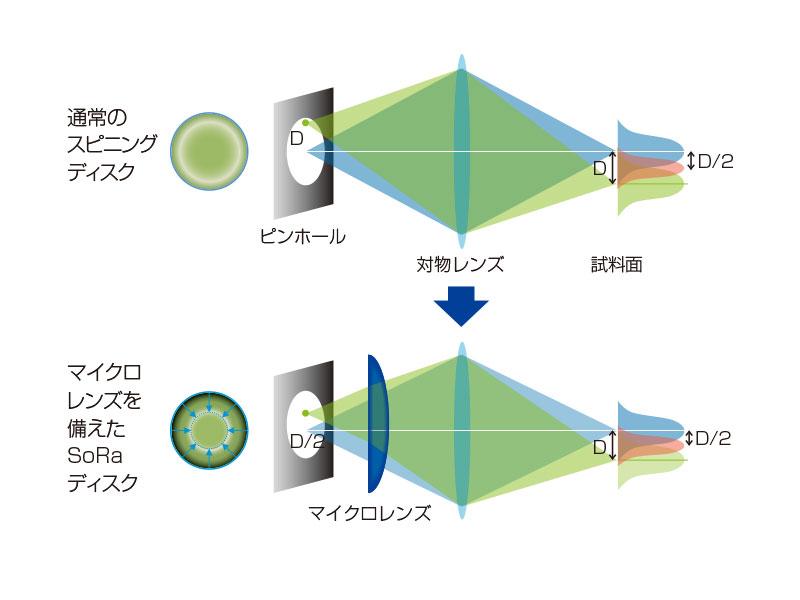 超解像用スピニングディスクの原理