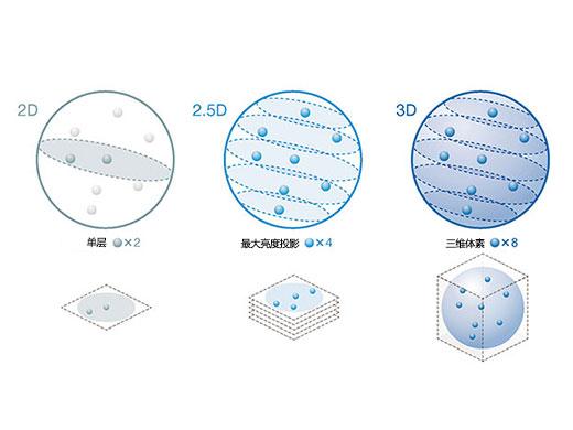 """""""精准的3D细胞分析结果"""""""