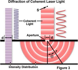An illustration showing diffraction of coherent laser light]