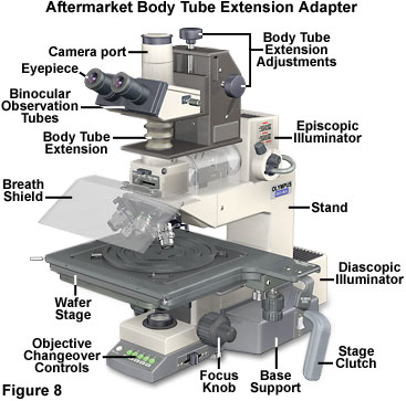 Microscope ergonomics introduction to microscope ergonomics other features such as motorized nosepieces tilting breath shields remote focus handles and jog dials simplify operation of industrial microscopes ccuart Images