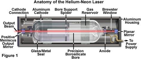 helium neon lasers java tutorial. Black Bedroom Furniture Sets. Home Design Ideas