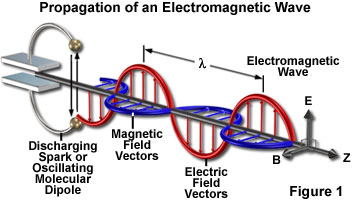 electromagnetic wave propagation java tutorial