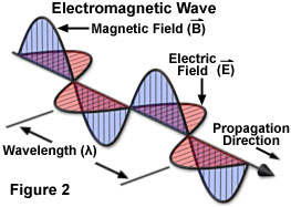 Electromagnetic radiation the nature of electromagnetic radiation by convention and to simplify illustrations the vectors representing the electric and magnetic oscillating fields of electromagnetic waves are often ccuart Image collections