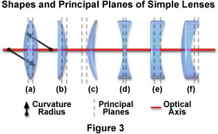 lensintrofigure3?rev=A4C9 lenses and geometrical optics introduction to lenses and