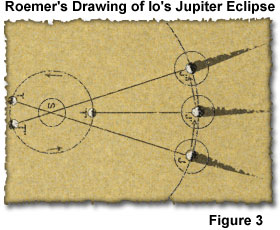 Image showing Roemer's drawing of Io's Jupiter eclipse