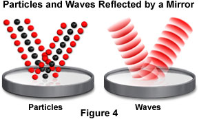 The Physics of Color and Light - Light: Particle or a Wave