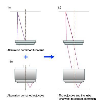 Correction de l'aberration dans les systèmes optiques utilisant la méthode avec compensation