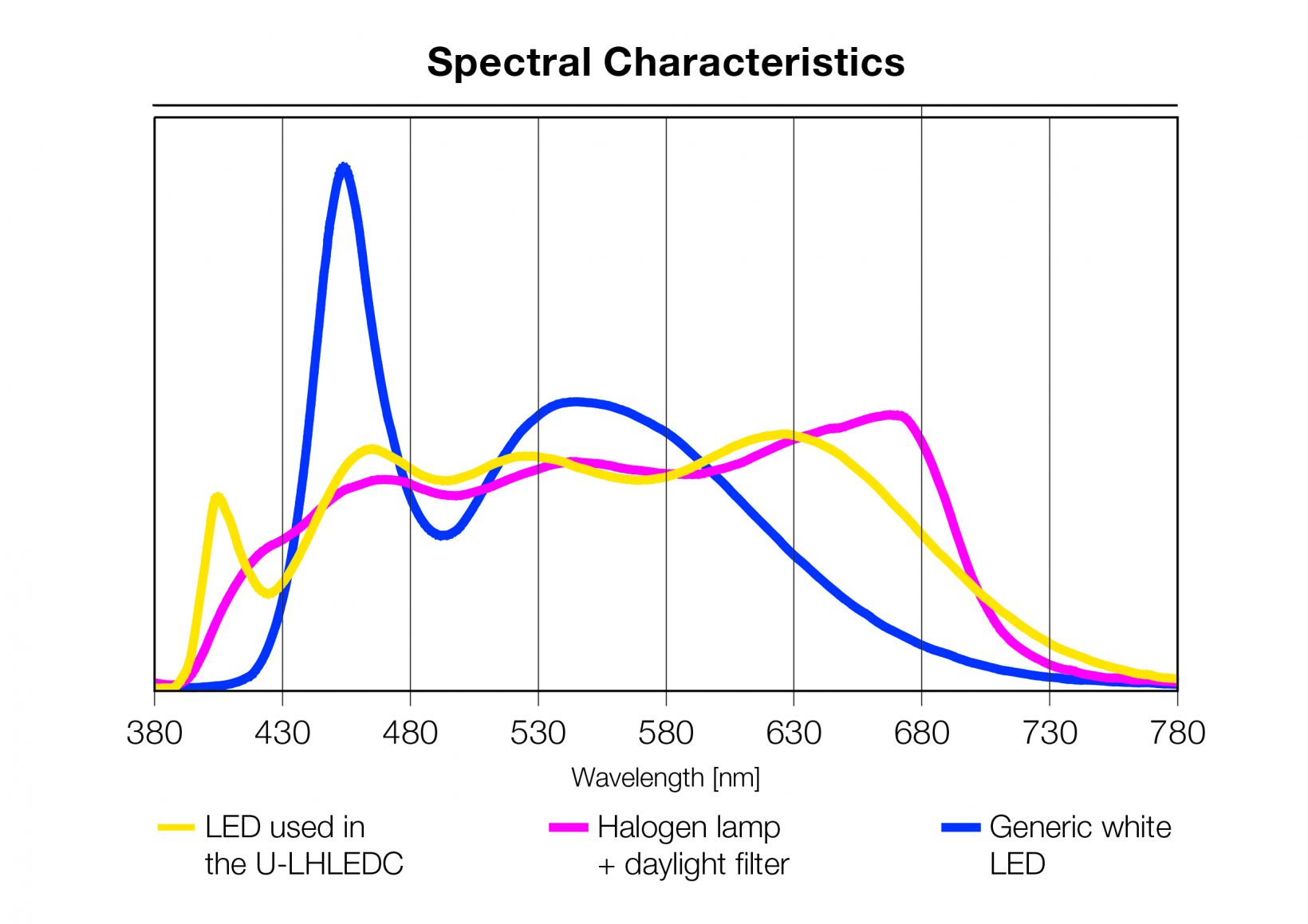 Spectral characteristics of halogen and LEDs for microscopy