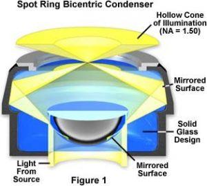 暗視野観察用に設計されたコンデンサー